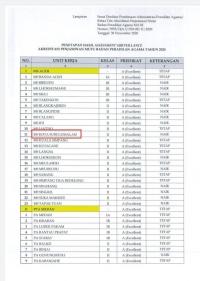 Alhamdulillah, MS Kota Subulussalam Berhasil Meraih Predikat Terbaik dalam Survailance APM